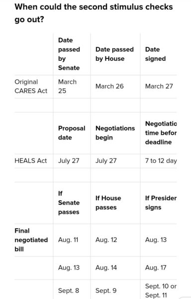Stimulus Check Calendar